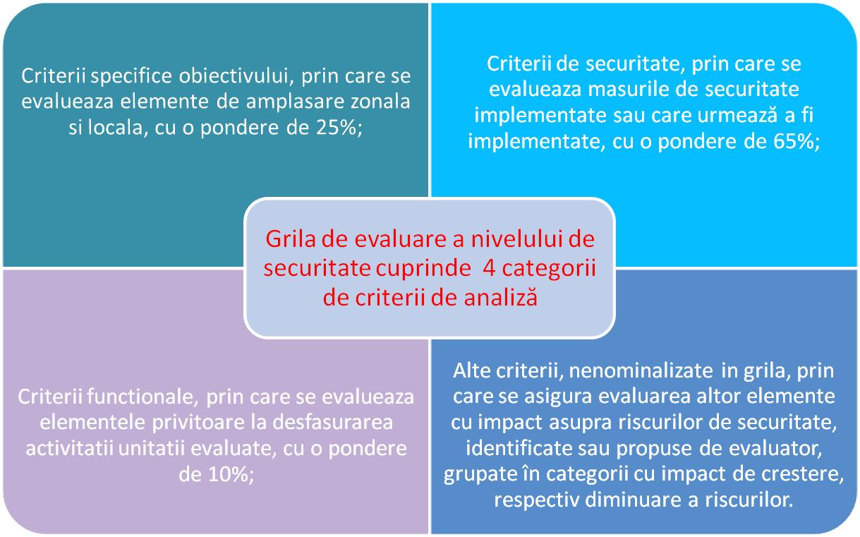 flux grila de evaluare nivel securitate - criterii specifice